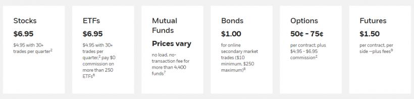 E*TRADE Review - Online Broker Rating, Commissions, Platform