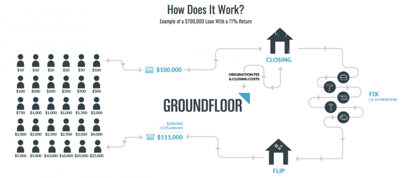 how does work groundfloor