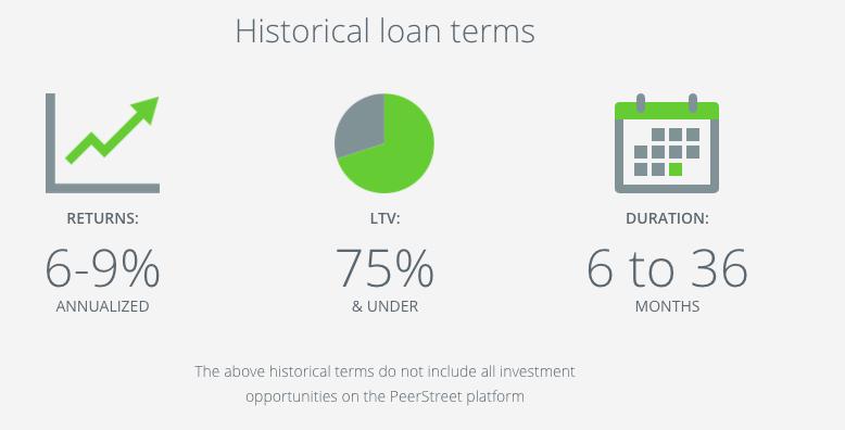 peerstreet portfolio details